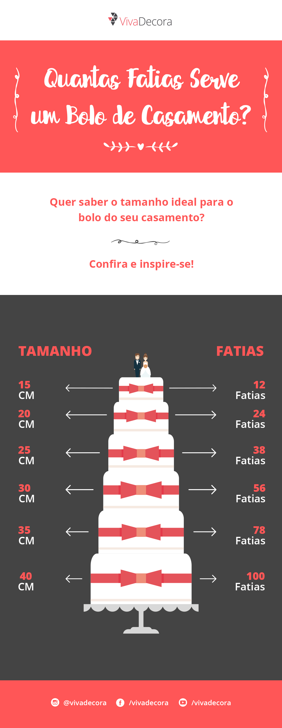 Infographic - How many slices does a wedding cake serve?